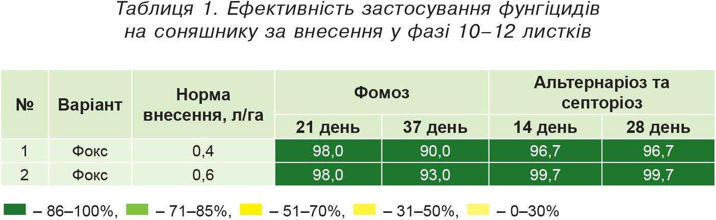 Таблиця 1. Ефективність застосування фунгіцидів на соняшнику за внесення у фазі 10–12 листків