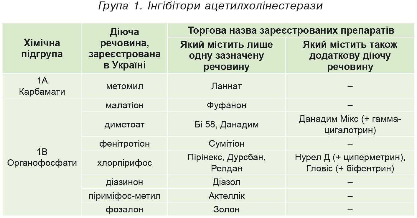 Група 1. Iнгібітори ацетилхолінестерази