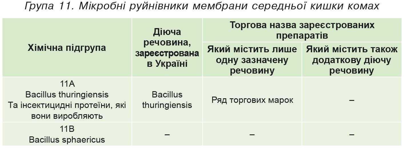 Група 11. Мікробні руйнівники мембрани середньої кишки комах
