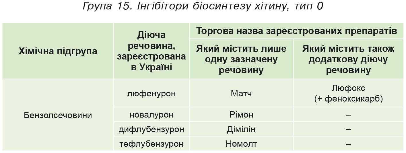 Група 15. Iнгібітори біосинтезу хітину, тип 0