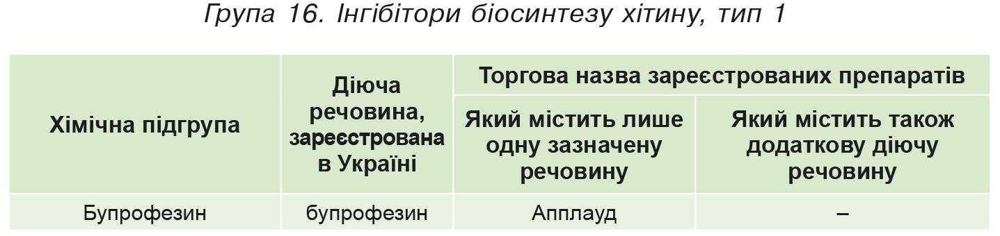 Група 16. Iнгібітори біосинтезу хітину, тип 1