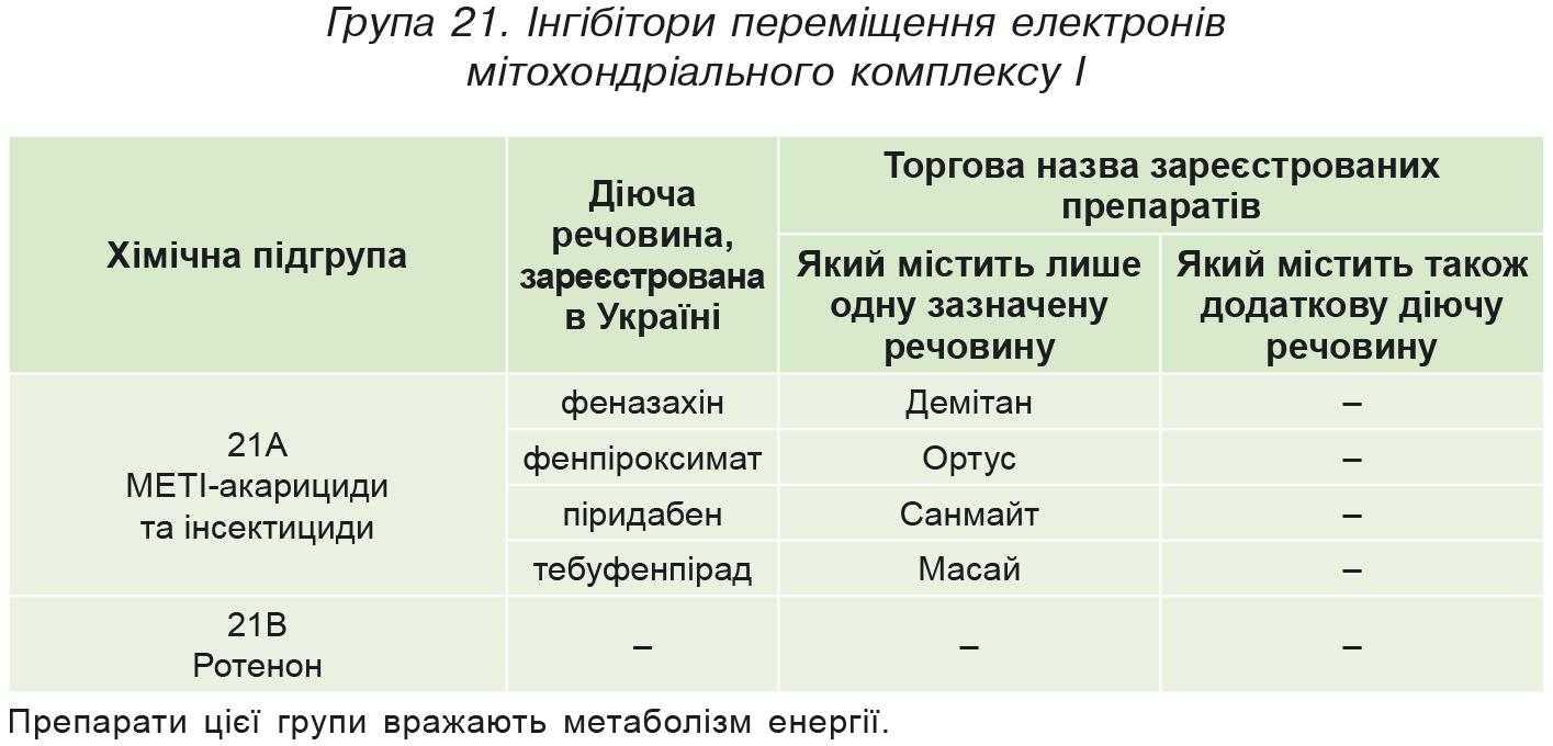 Група 21. Iнгібітори переміщення електронів мітохондріального комплексу I
