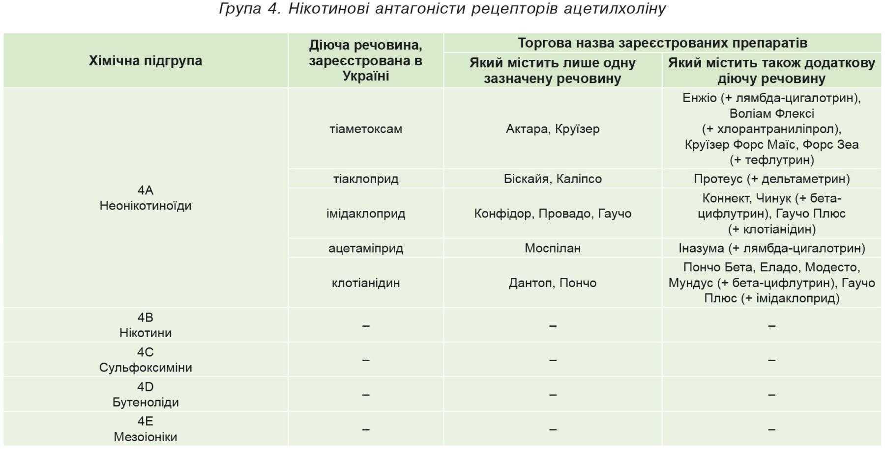 Група 4. Нікотинові антагоністи рецепторів ацетилхоліну