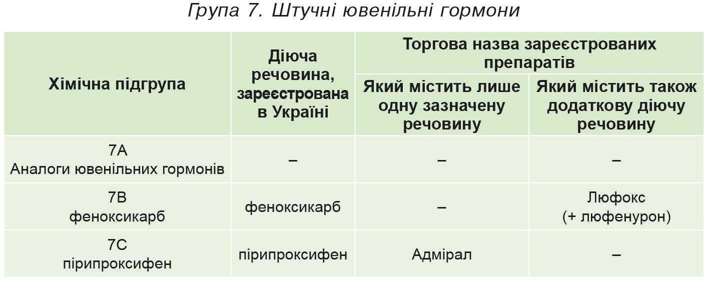 Група 7. Штучні ювенільні гормони