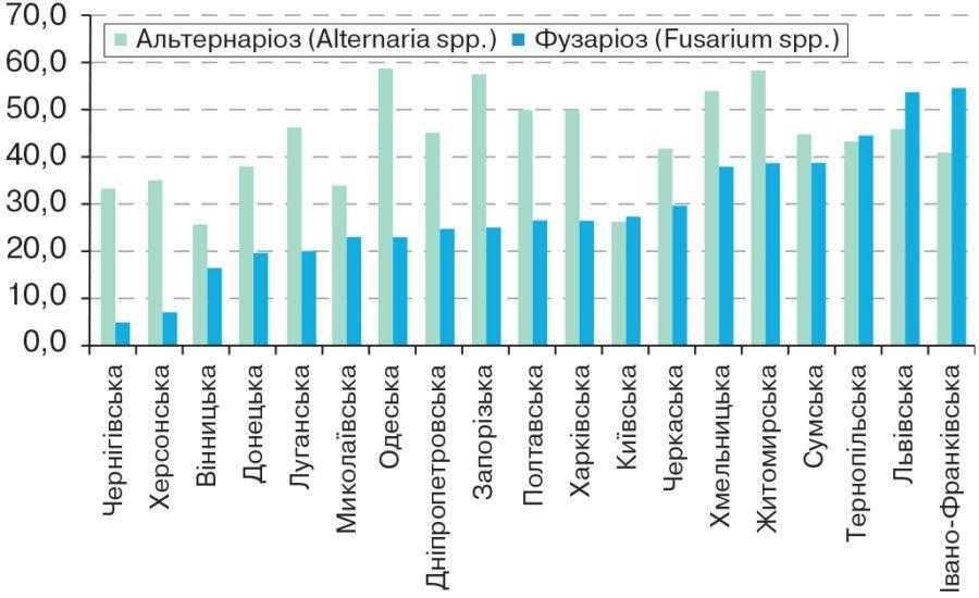 Рис. 1. Рівень ураження насіння грибами Fusarium spp. та Alternaria spp. зернових культур у різних регіонах України в 2015 році, %