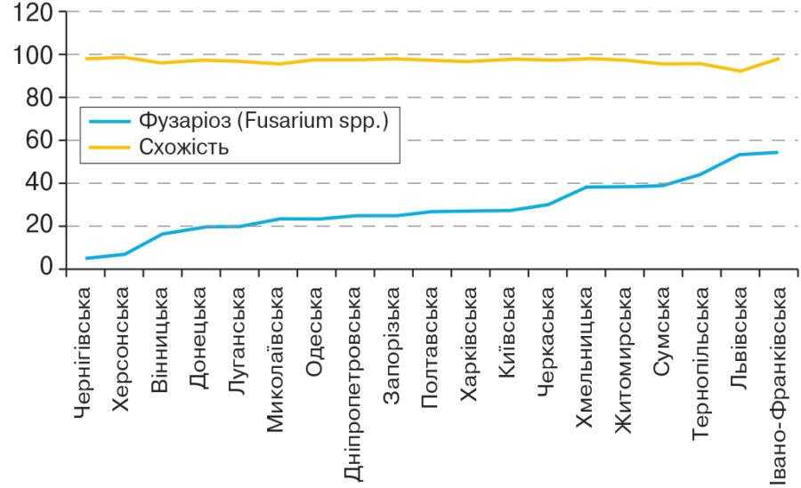 Рис. 2. Рівень інфікування видами Fusarium насіння зернових колосових культур і лабораторна схожість насіння у 2015 році, %
