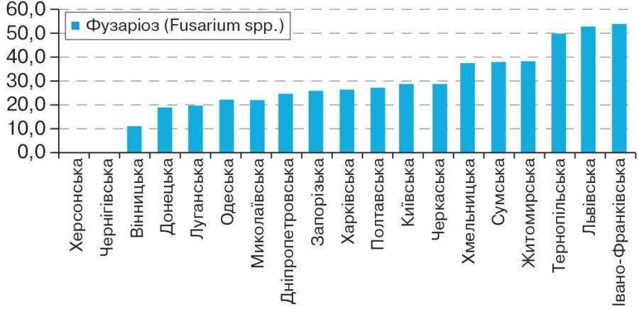 Рис. 4. Рівень ураженості насіння пшениці озимої грибами Fusarium spp. у регіонах України в 2015 році, %