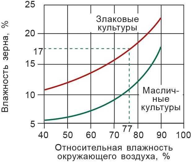 Зависимость влажности зерна от относительной влажности окружающего воздуха