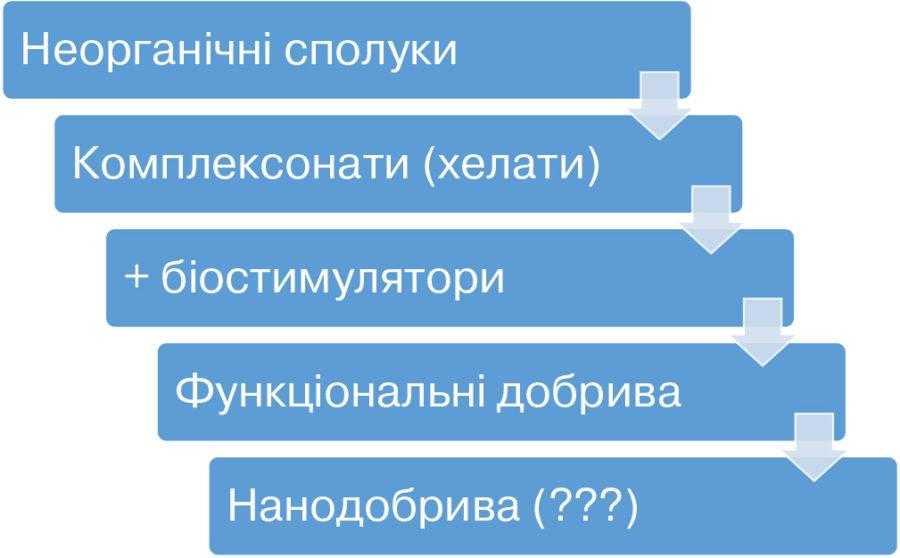 Рис. 1. Етапи розвитку ринку водорозчинних добрив