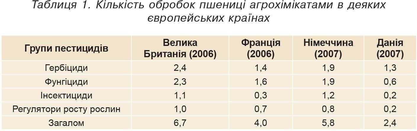 Таблиця 1. Кількість обробок пшениці агрохімікатами в деяких європейських країнах