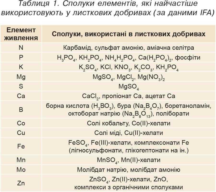 Таблиця 1. Сполуки елементів, які найчастіше використовують у листкових добривах (за даними IFA)