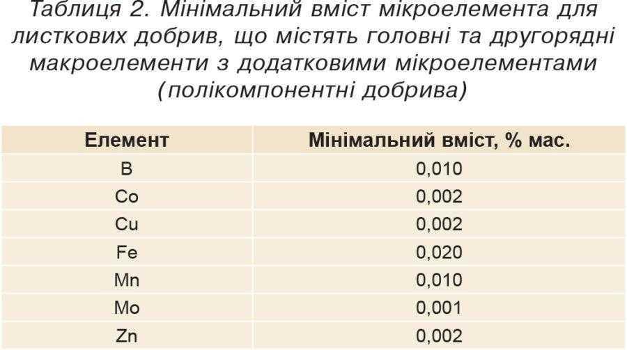 Таблиця 2. Мінімальний вміст мікроелемента для листкових добрив, що містять головні та другорядні макроелементи з додатковими мікроелементами (полікомпонентні добрива)