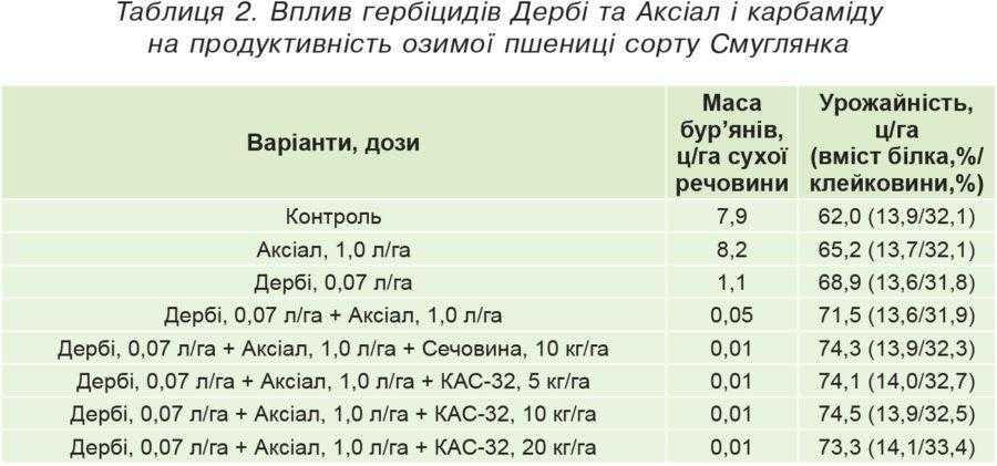 Таблиця 2. Вплив гербіцидів Дербі та Аксіал і карбаміду на продуктивність озимої пшениці сорту Смуглянка