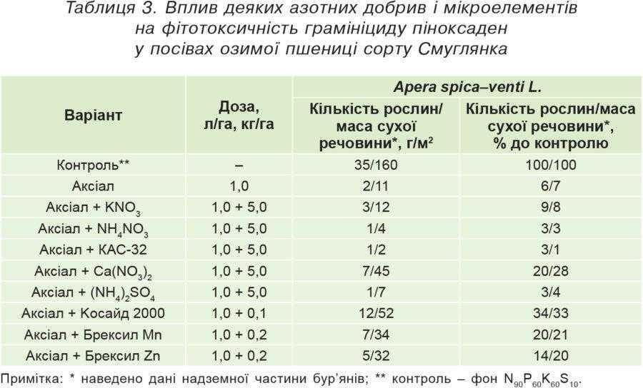 Таблиця 3. Вплив деяких азотних добрив і мікроелементів на фітотоксичність грамініциду пінок саден у посівах озимої пшениці сорту Смуглянка