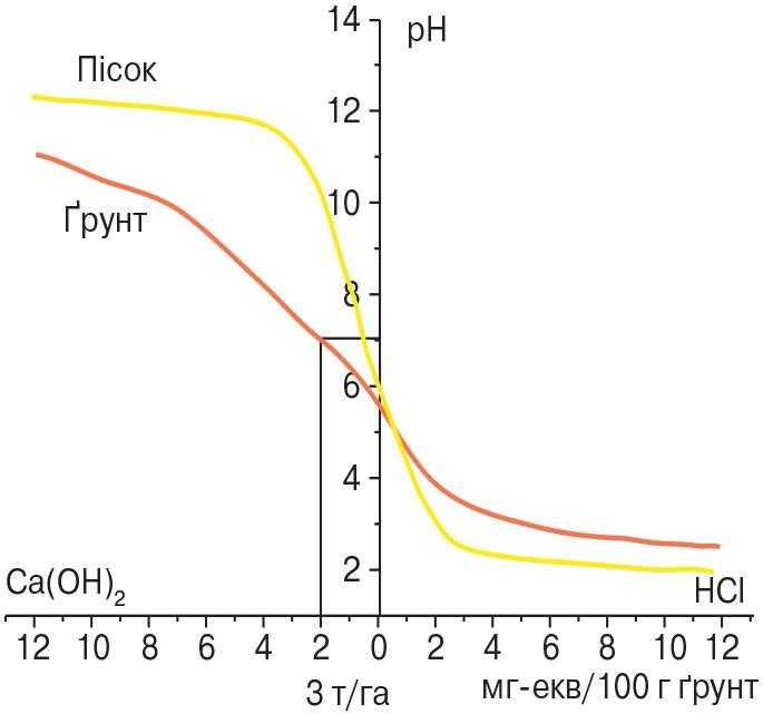 Рис 1. Крива рН-буферності ясно-сірого лісового ґрунту та оптимальна норма вапна