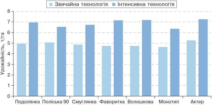 Рис. 1. Вплив технології вирощування на урожайність сортів пшениці озимої (2010–2012 рр.)