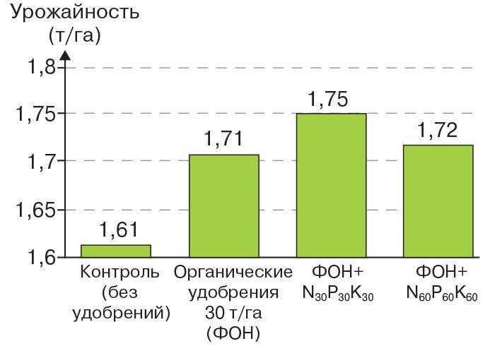 Рис. 10. Урожайность сои в зависимости от вариантов внесения удобрений по 22 сортам в период 2006–2010 гг.
