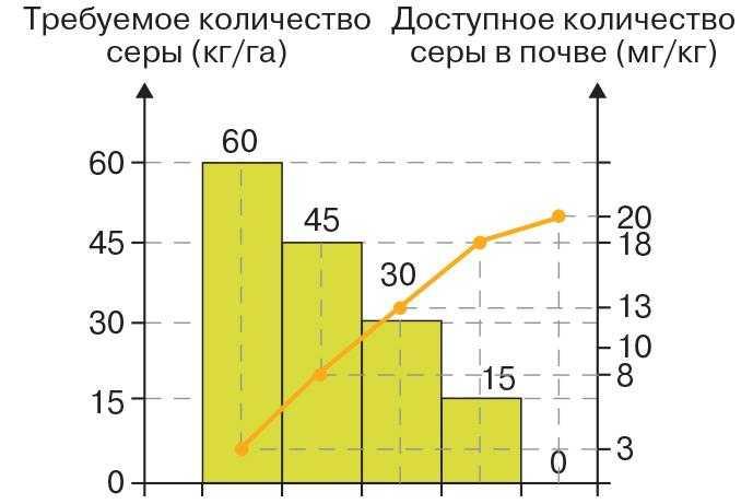 Рис. 4. Требуемое количество внесения серы (кг/га) при различном количестве доступной серы в почве (мг/кг)
