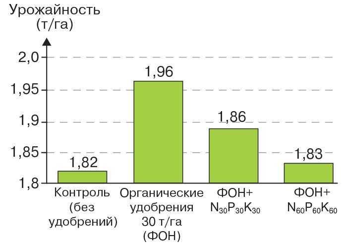 Рис. 7. Урожайность сои в зависимости от вариантов внесения удобрений (осредненные данные по четырем сортам в течение трехлет– 2005–2008 гг.)