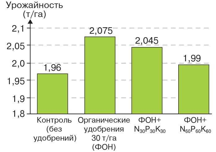 Рис. 8. Урожайность семенного потомства в зависимости от способа подкормки (данные за три года по двум сортам сои – Романтика и Скеля)