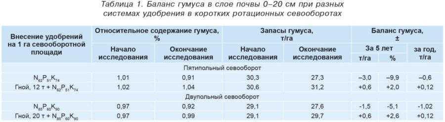 Таблица 1. Баланс гумуса в слое почвы 0–20 см при разных системах удобрения в коротких ротационных севооборотах