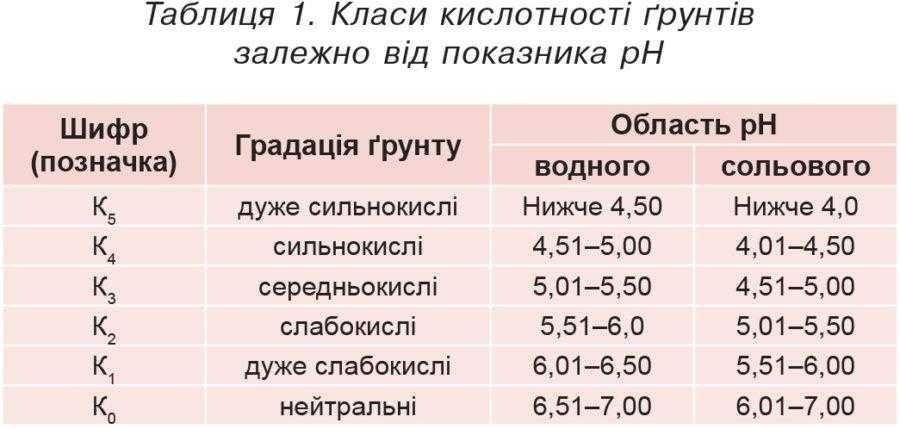 Таблиця 1. Класи кислотності ґрунтів залежно від показника рН