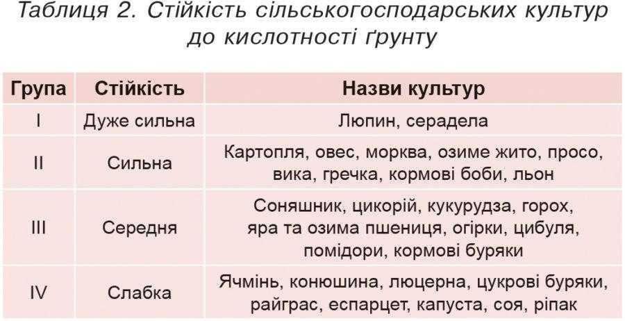 Таблиця 2. Стійкість сільськогосподарських культур до кислотності ґрунту