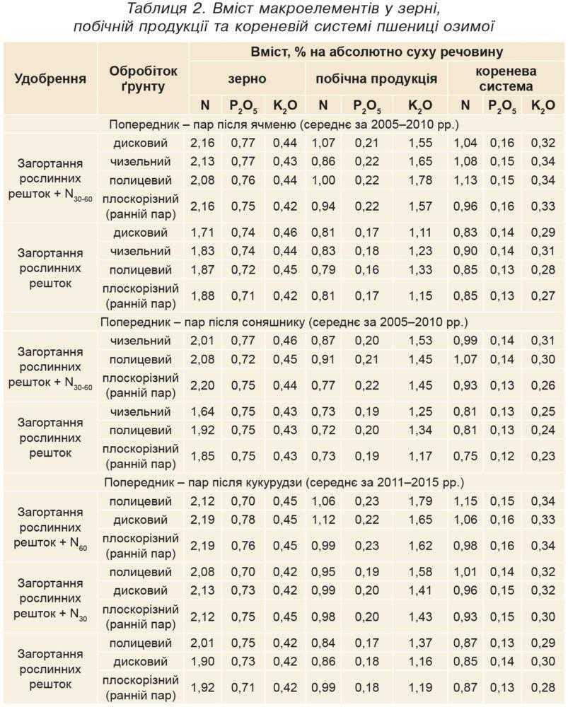 Таблиця 2. Вміст макроелементів у зерні, побічній продукції та кореневій системі пшениці озимої