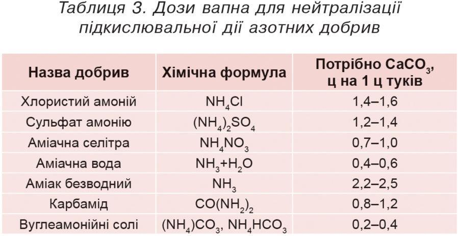 Таблиця 3. Дози вапна для нейтралізації підкислювальної дії азотних добрив