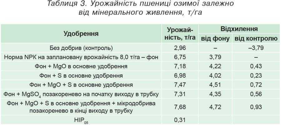 Таблиця 3. Урожайність пшениці озимої залежно від мінерального живлення, т/га
