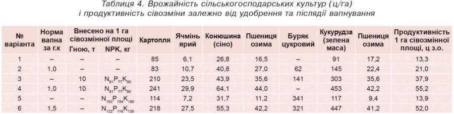 Таблиця 4. Врожайність сільськогосподарських культур (ц/га) і продуктивність сівозміни залежно від удобрення та післядії вапнування