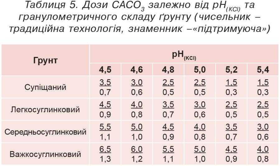 Таблиця 5. Дози CАCО3 залежно від рН(КСl) та гранулометричного складу ґрунту (чисельник – традиційна технологія, знаменник –«підтримуюча»)