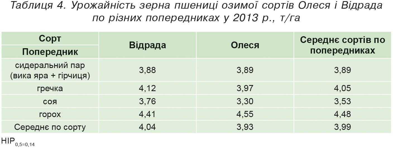 Таблиця 4. Урожайність зерна пшениці озимої сортів Олеся і Відрада