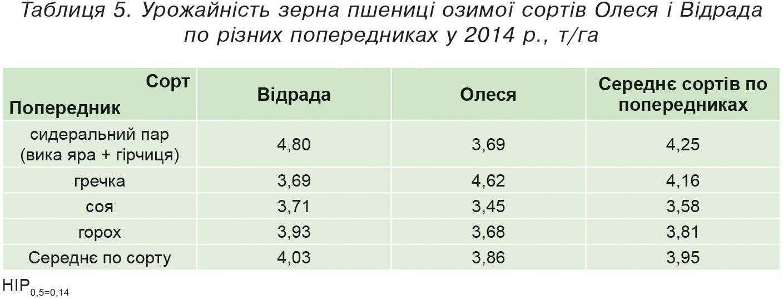 Таблиця 5. Урожайність зерна пшениці озимої сортів Олеся і Відрада