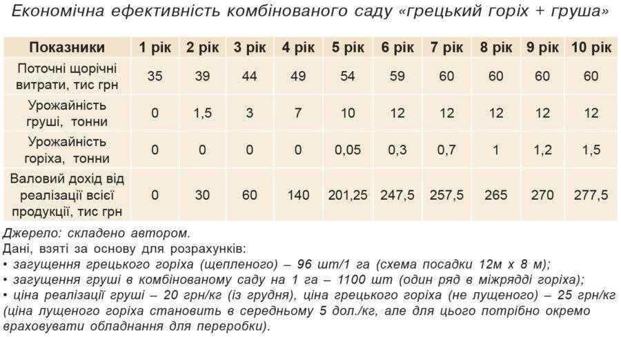 Економічна ефективність комбінованого саду «грецький горіх + груша»