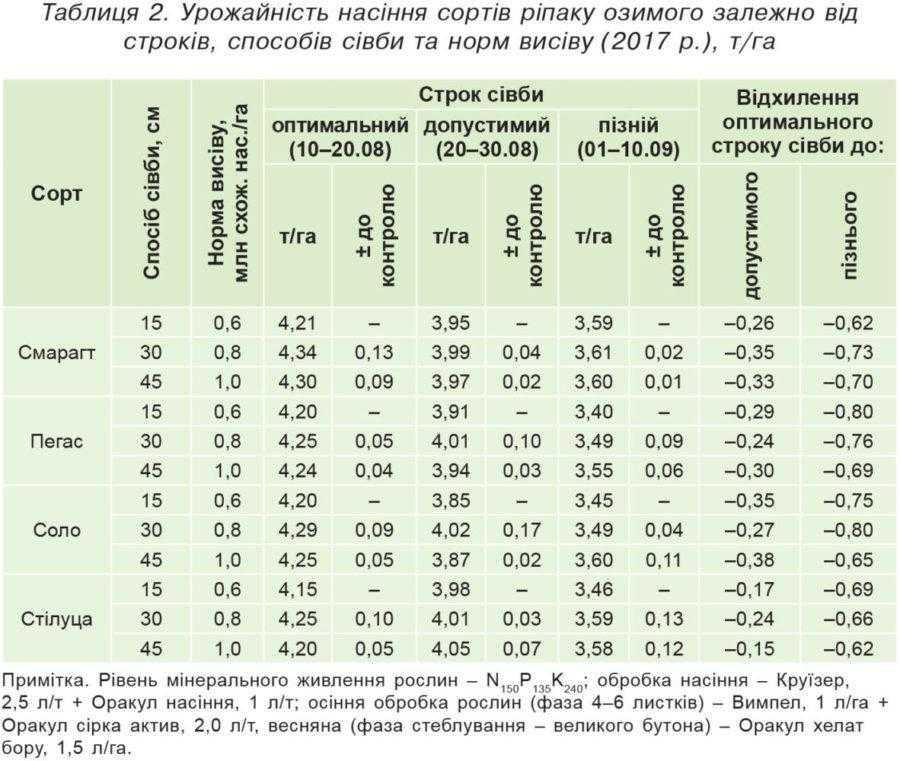 Таблиця 2. Урожайність насіння сортів ріпаку озимого залежно від строків, способів сівби та норм висіву (2017 р.), т/га