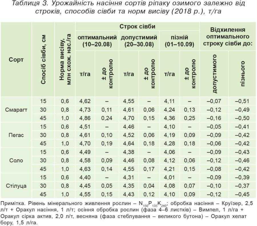Таблиця 3. Урожайність насіння сортів ріпаку озимого залежно від строків, способів сівби та норм висіву (2018 р.), т/га