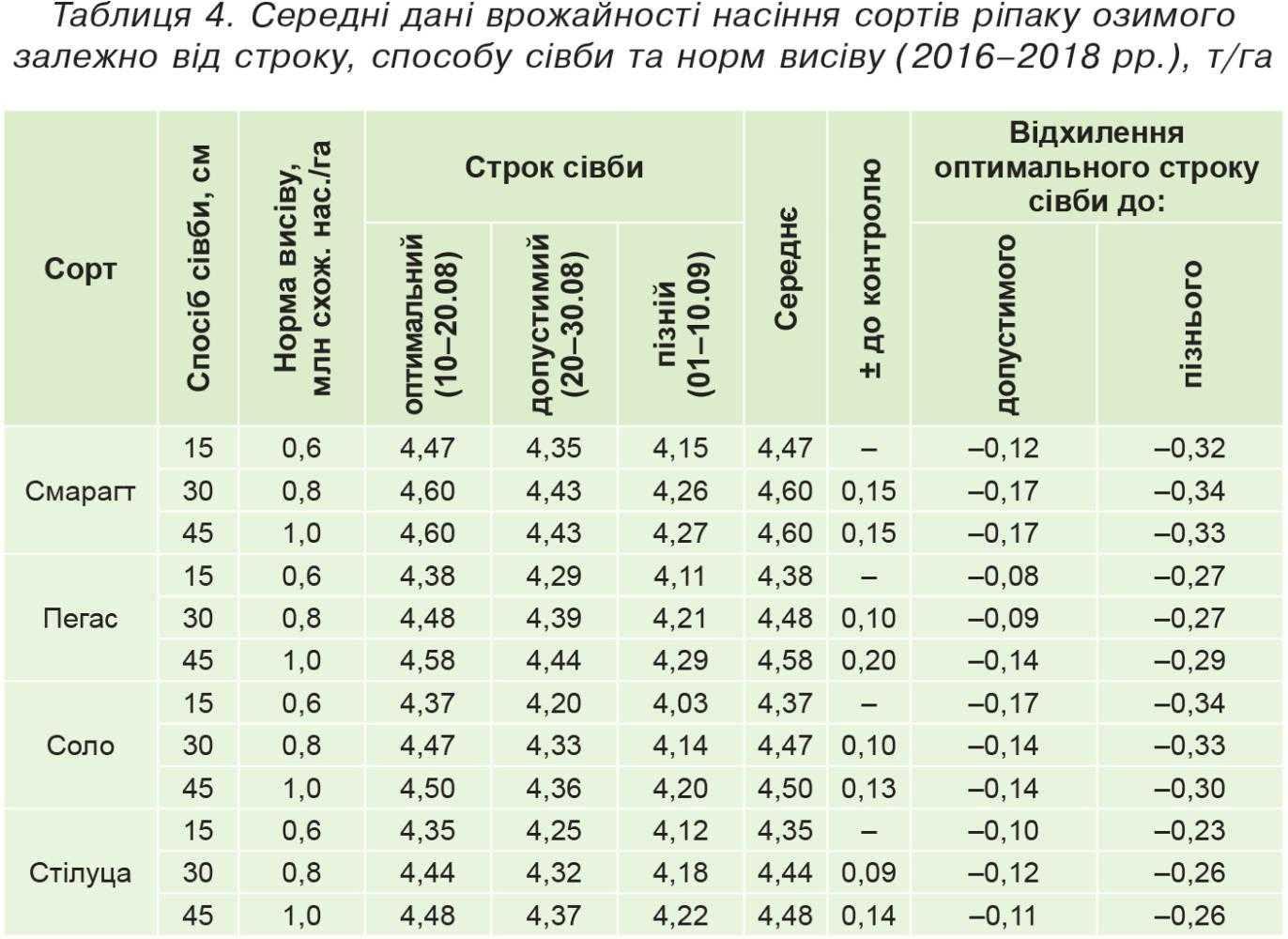 Таблиця 4. Середні дані врожайності насіння сортів ріпаку озимого залежно від строку, способу сівби та норм висіву (2016–2018 рр.), т/га
