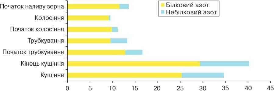 Рис. 1. Структура протеїну зеленої маси злакових культур у різні фази розвитку, г/кг
