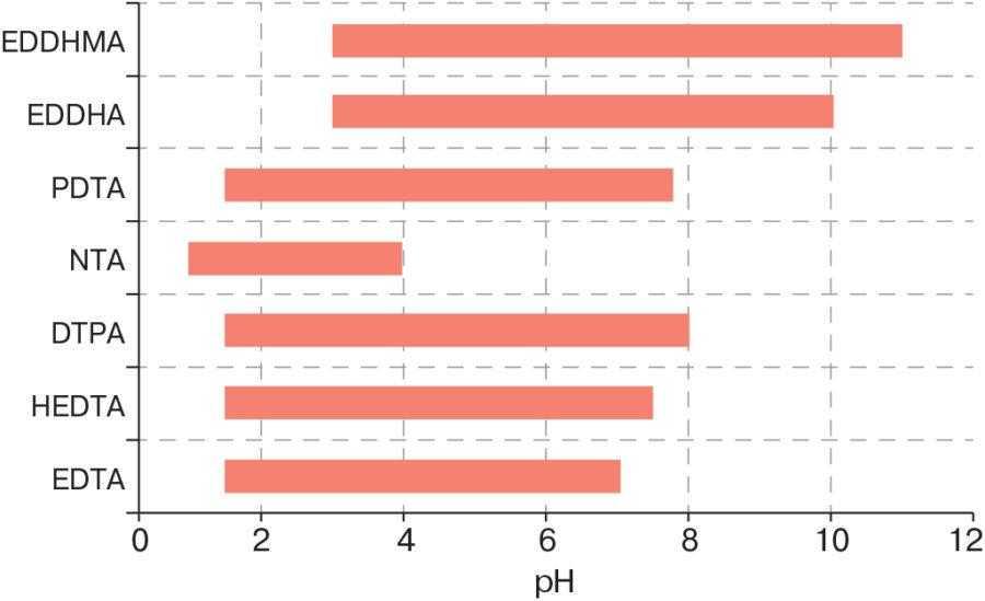Рис. 3. Стабільність хелатів заліза при різних значеннях рН