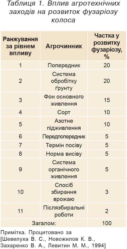 Таблиця 1. Вплив агротехнічних заходів на розвиток фузаріозу колоса