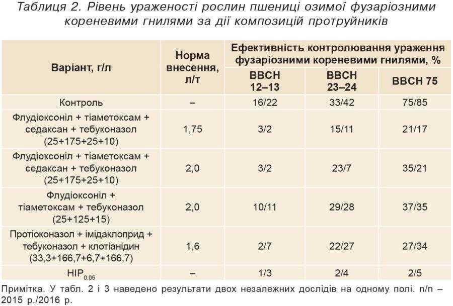 Таблиця 2. Рівень ураженості рослин пшениці озимої фузаріозними кореневими гнилями за дії композицій протруйників