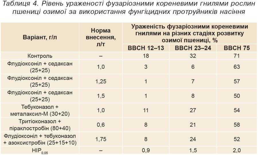 Таблиця 4. Рівень ураженості фузаріозними кореневими гнилями рослин пшениці озимої за використання фунгіцидних протруйників насіння
