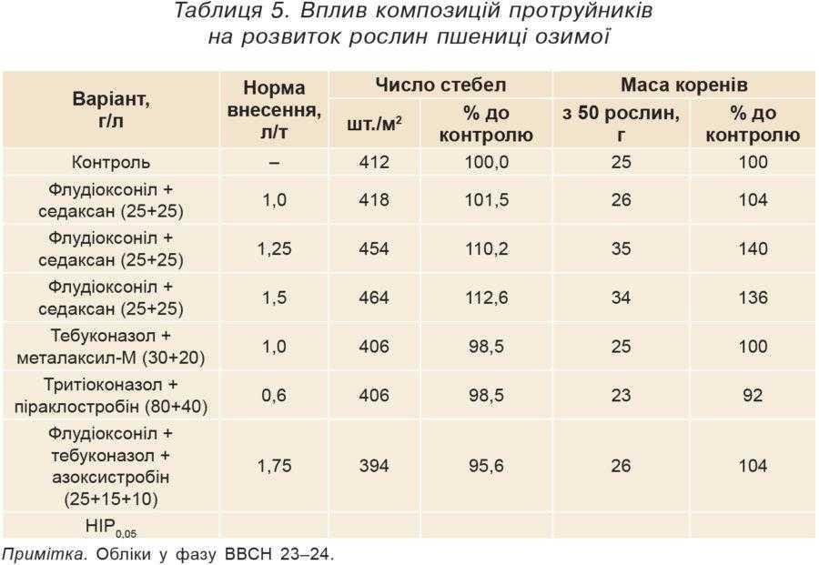 Таблиця 5. Вплив композицій протруйників на розвиток рослин пшениці озимої