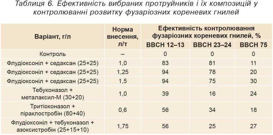 Таблиця 6. Ефективність вибраних протруйників і їх композицій у контролюванні розвитку фузаріозних кореневих гнилей