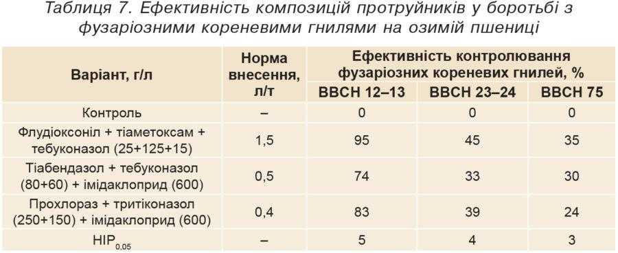 Таблиця 7. Ефективність композицій протруйників у боротьбі з фузаріозними кореневими гнилями на озимій пшениці