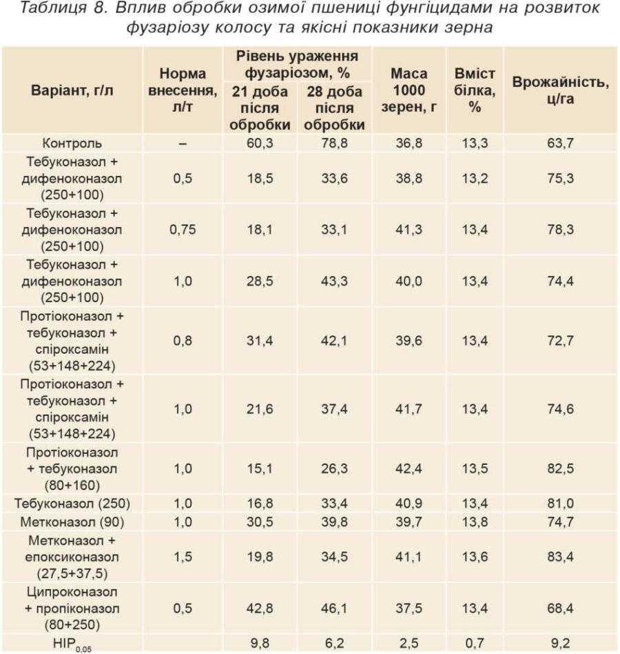 Таблиця 8. Вплив обробки озимої пшениці фунгіцидами на розвиток фузаріозу колосу та якісні показники зерна