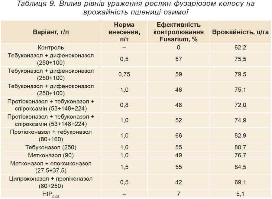 Таблиця 9. Вплив рівнів ураження рослин фузаріозом колосу на врожайність пшениці озимої