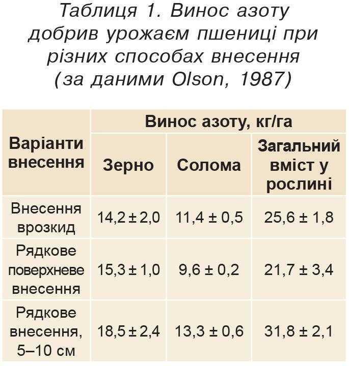 Таблиця 1. Винос азоту добрив урожаєм пшениці при різних способах внесення (за даними Оlson, 1987)