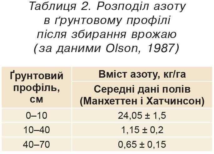 Таблиця 2. Розподіл азоту в ґрунтовому профілі після збирання врожаю (за даними Оlson, 1987)